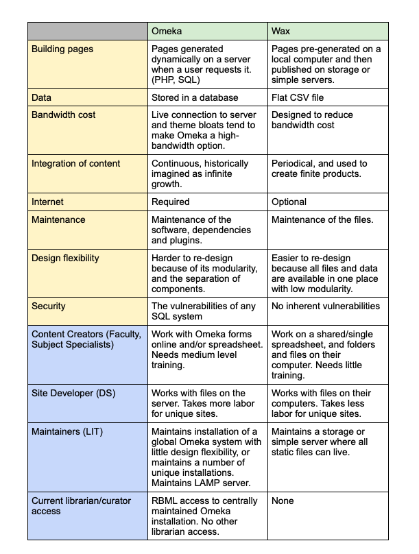 wax vs omeka chart