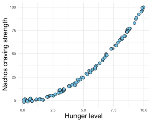 A scatterplot representing an exponential relationship between two variables. Hunger level on the x axis and burger craving strength on the y axis