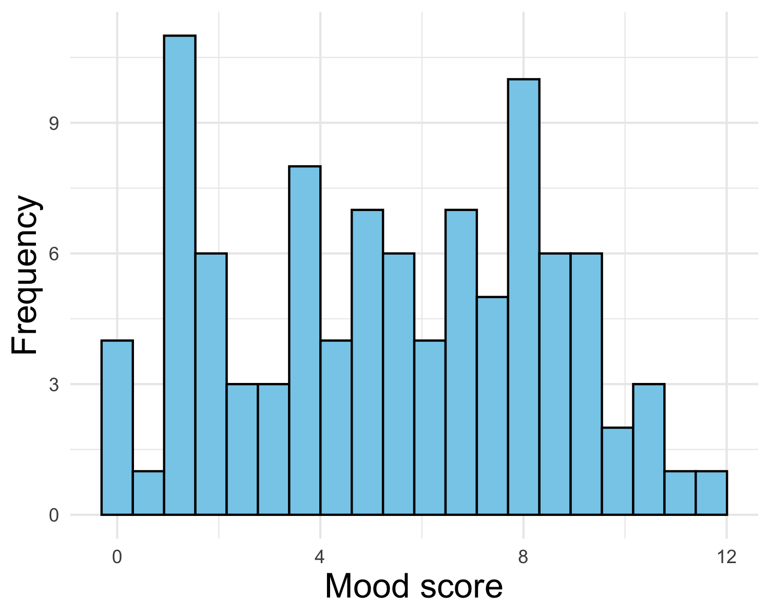 A histogram representing the distribution of mood score values.