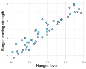 A scatterplot representing a linear relationship between two variables. Hunger level on the x axis and burger craving strength on the y axis